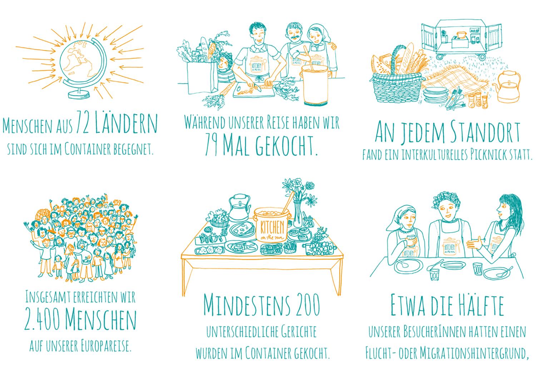 Kitchen on the Run Zahlen und Fakten